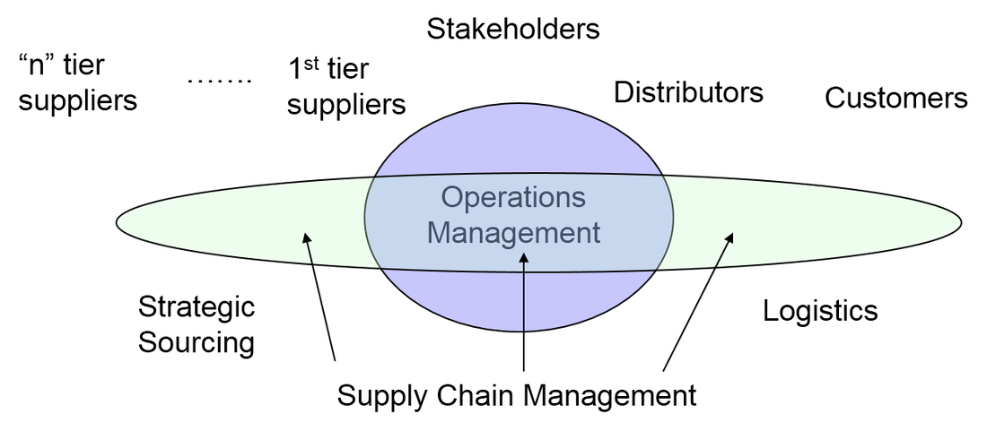 mdp operations and supply chain Particular, the inventory problem is modeled as an mdp and a reinforcement   keywords: supply chain inventory management markov decision processes.
